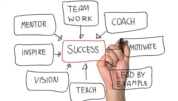 schaffen Faktoren für den Erfolg
