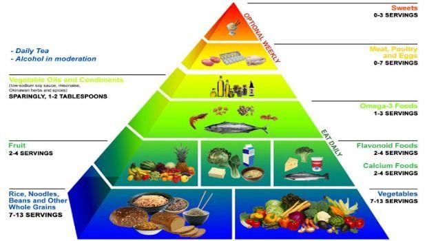 Betrachten Essen & amp; Diät