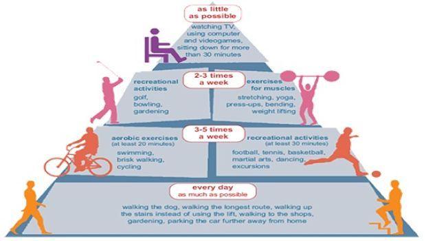 Übung und Herzerkrankungen