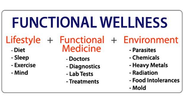 Erfahren Grundlagen der funktionalen Wellness - Mind Body-Verbindung