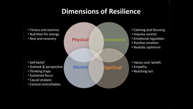 Emotionale Belastbarkeit Hilft körperliche Schmerzen zu überwinden - Mind Body-Verbindung